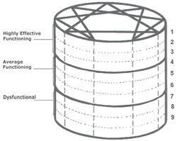 9 level cylinder