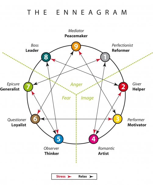 enneagram 3 and 4 relationship
